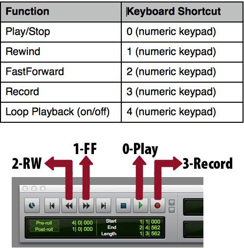 Better Living Through Shortcuts: Speeding up your workflow in Pro Tools